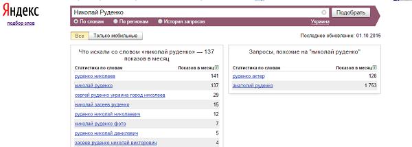 Кількість запитів в Яндекс про Миколу Руденко за вересень 2015 р.