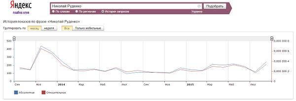 Кількість запитів про Миколу Руденко в Яндексі за останні два роки