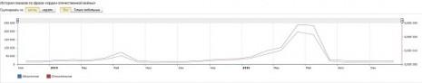 Кількість запитів про Орден Великої Вітчизняної Війни в Яндекс за останні два роки