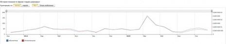 Кількість запитів про Орден Держави в Яндекс за останні два роки