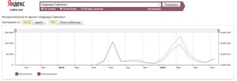 Кількість запитів Надія Савченко за останні два роки