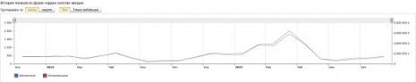 Кількість запитів про Орден Золота зірка в Яндекс за останні два роки