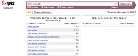 Кількість запитів Олег Сенцов в Яндекс у вересні 2015 року