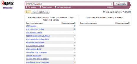 Кількість запитів Олег Кузьмін в Яндекс за вересень 2015 року