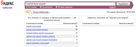 Кількість запитів про Сергія Кульчицького в Яндекс у вересні 2015 року