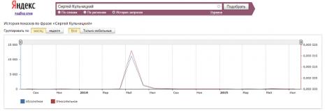 Кількість запитів про Сергія Кульчицького в Яндекс за останні два роки