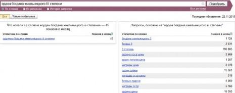 Кількість запитів про Орден Богдана Хмельницького ІІІ ступеня в Яндекс за жовтень 2015 року