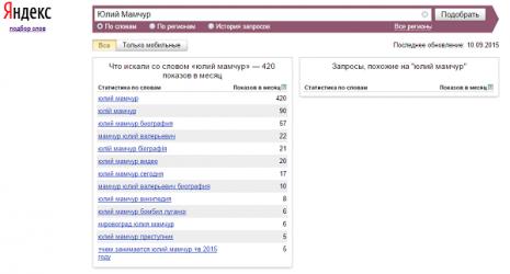 Кількість запитів Мамчур Юлій Валерійович в Яндекс у вересні 2015 року