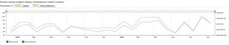 Количество запросов о Медали За безупречную службу второй степени в Яндекс за послдение два года