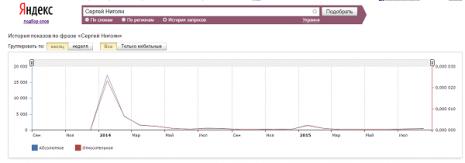 Кількість запитів Сергій Нігоян за останні два роки