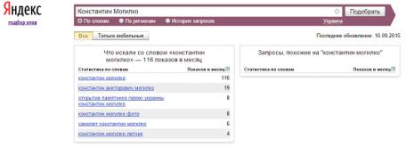 Кількість запитів Костянтин Могилков в Яндекс у вересні 2015 році