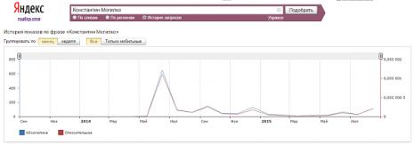 Кількість запитів Костянтин Могилко в Яндекс за останні два роки