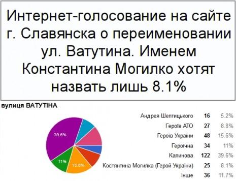 Результати інтернет-голосування щодо перейменування вул. Ватутіна іменем Костянтина Могилко