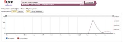 Кількість запитів Максим Миргородський в пошуковій системі Яндекс за останні два роки