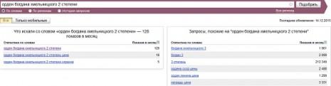 Кількість запитів про Орден Богдана Хмельницького другого ступеня в Яндекс у листопаді 2015 року