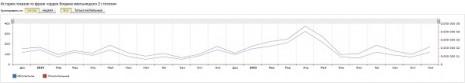 Кількість запитів про Орден Богдана Хмельницького в Яндекс за останні два роки