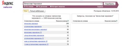 Кількість запитів В'ячеслав Чорновіл у Яндекс за вересень 2015 року