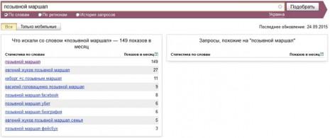 Кількість запитів Євген Жуков в Яндекс за вересень 2015 року