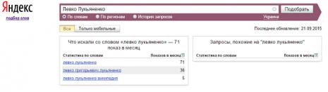 Кількість запитів Левко Лук'яненко в пошуковій системі Яндекс у вересні 2015 року