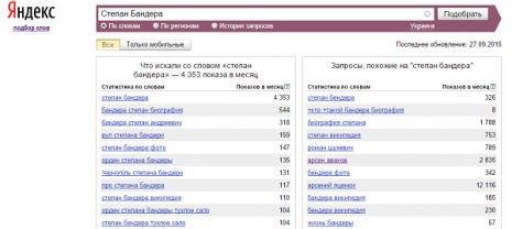 Кількість запитів Степан Бандера в Яндекс у вересні 2015 року