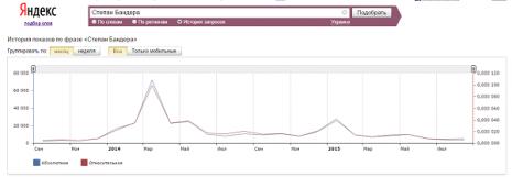 Кількість запитів Степан Бандера в Яндекс за останні два роки