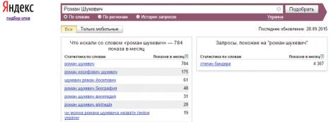 Кількість запитів Роман Шухевич в Яндекс у вересні 2015 року