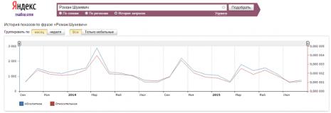 Кількість запитів Роман Шухевич в Яндекс за останні два роки