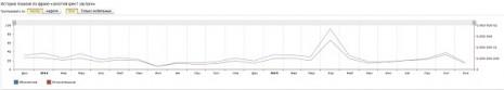 Количество запросов о Золотом Кресте Заслуги в Яндекс за последние два года