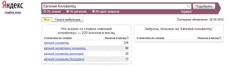 Кількість запитів Євген Коновалець в Яндекс у вересні 2015 року