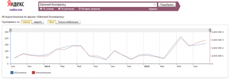 Кількість запитів Євген Коновалець в Яндекс за останні два роки