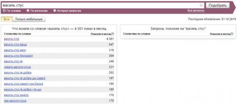 Кількість запитів Василь Стус в Яндекс у вересні 2015 року