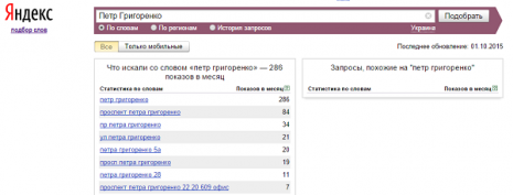 Кількість запитів про Петра Григоренка в Яндекс за вересень 2015 року