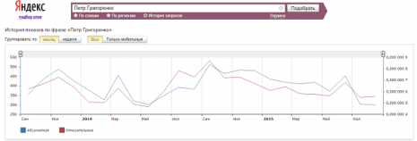 Кількість запитів про Петра Григоренка в Яндекс за останні два роки