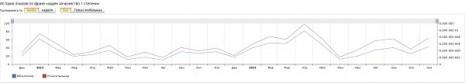 Количество запросов об Ордене За мужество первой степени в Яндекс за последние два года