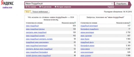 Кількість запитів про Івана Піддубного в Яндекс в вересні 2015 р.