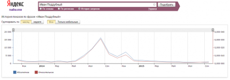 Кількість запитів про Івана Піддубного в Яндекс за останні два роки