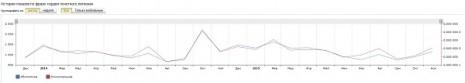 Кількість запитів про Орден Почесного легіону в Яндекс за останні два роки