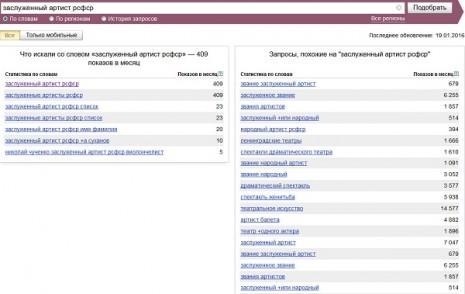 Количество запросов о награде Заслуженный артист РСФСР в Яндекс в декабре 2015 года