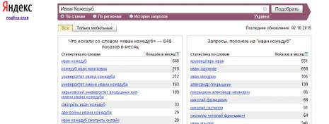 Кільість запитів про Івана Кожедуба в Яндекс за вересень 2015 р.