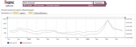 Кількість запитів про Івана Кожедуба в Яндекс за останні два роки