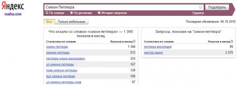 Кількість запитів про Симона Петлюру в Яндекс у вересні 2015 р.