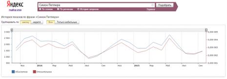 Кількість запитів про Симона Петлюру в Яндекс за останні два роки