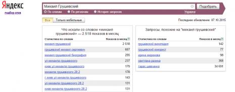 Кількість запитів про Михайла Грушевського в Яндекс у вересні 2015 року