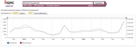 Кількість запитів про Михайла Грушевського в Яндекс за останні два роки