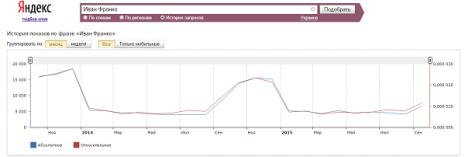 Кількість запитів про Івана Франка в Яндекс за останні два роки
