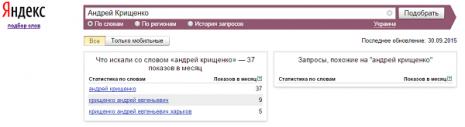 Кількість запитів про Андрія Крищенка в Яндекс за вересень 2015 року