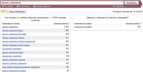 Кількість запитів про Василя Симоненка в Яндекс за вересень 2015 року