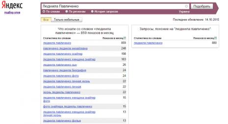 Кількість запитів про Людмилу павличенко в Яндекс за вересень 2015 року