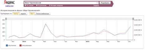 Кількість запитів про Івана Черняховського в Яндекс за останні два роки