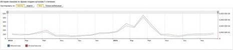 Количество запросов об Ордене Кутузова первой степени в Яндекс за последние два года